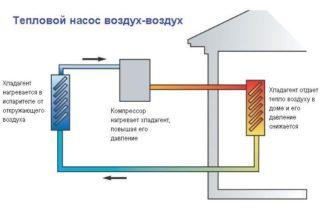 Принцип работы теплового насоса для отопления дома - Ремонт