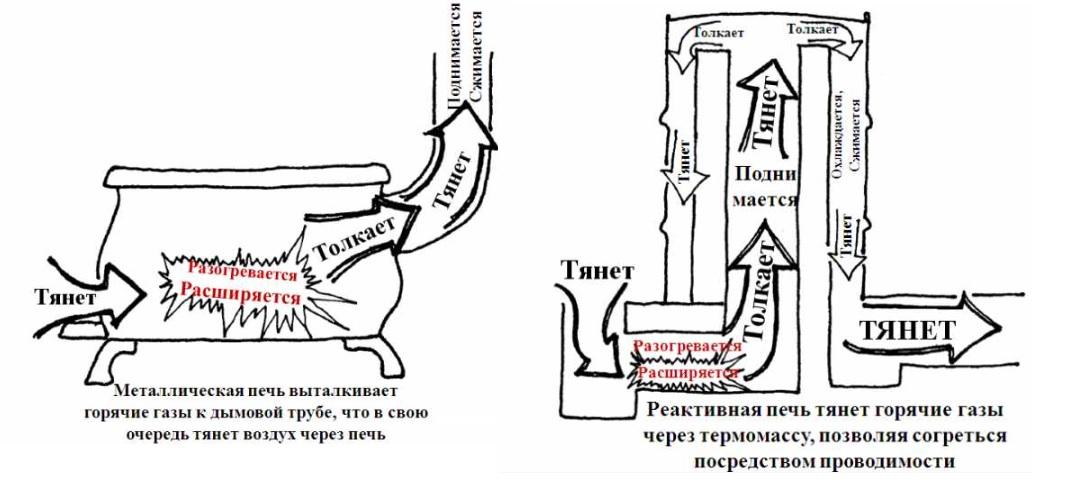Основные разновидности ракетных печей и варианты своими руками - Ремонт