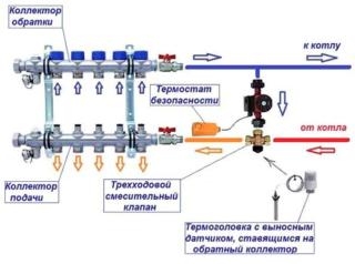 Коллектор для отопления принцип работы правила установки и подключения