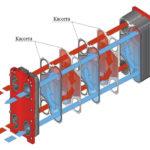 Особенности устройства пластинчатого теплообменника - Ремонт