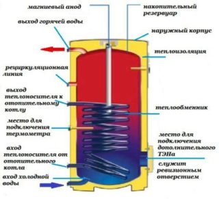 Инструкция по правильному включению водонагревателя - Ремонт
