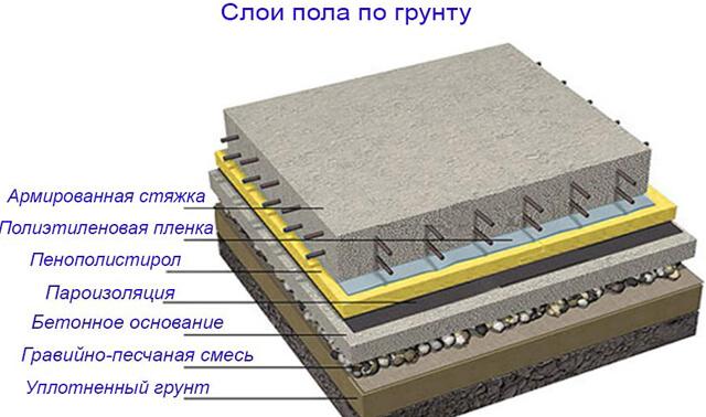 Обычный бетон цемент м500 5 кг купить в москве