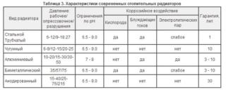Основные отличия алюминиевого радиатора от биметаллического - Ремонт