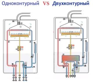 Одноконтурный и двухконтурный котел в чем отличие: плюсы и минусы, критерии выбора