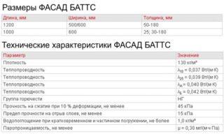 Устройство и монтаж утеплителя Роквул Фасад Баттс - Ремонт