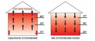 Отопление ПЛЭН — принцип действия, достоинства, основы монтажа