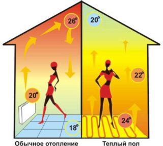 Теплый пол под плитку расход электроэнергии