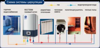 Самые экономичные напольные газовые котлы для дома