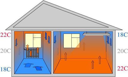 Теплый пол или радиаторы – что дешевле? Сравниваем затраты на оба вида отопления