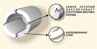 Пенопластовый утеплитель для труб