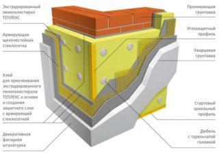 Технология утепления фасада пенополистиролом