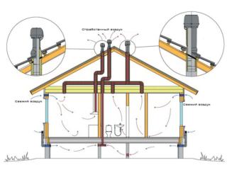 Принцип работы системы естественной вентиляции