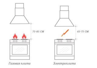 Расстояние от газовой плиты до вытяжки существующие нормы и правила монтажа оборудования