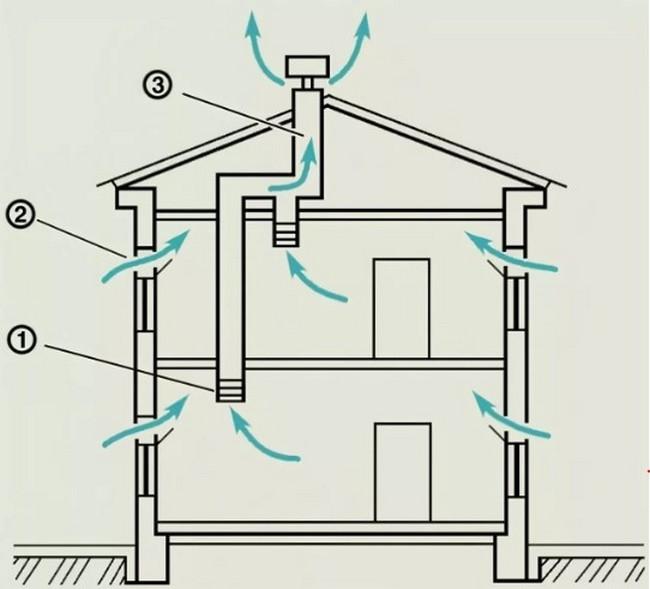 Нормируемая кратность воздухообмена в производственных помещениях. Нормы вентиляции в различных помещениях