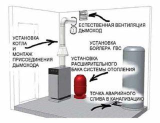 Правильная вентиляция для газового котла в частном доме – нормы и правила