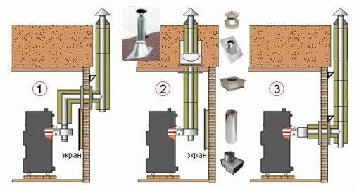 Сооружение дымохода для гаража своими руками