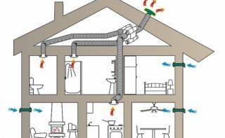 Вентиляция в частном доме: необходимость, допускаемые ошибки, варианты