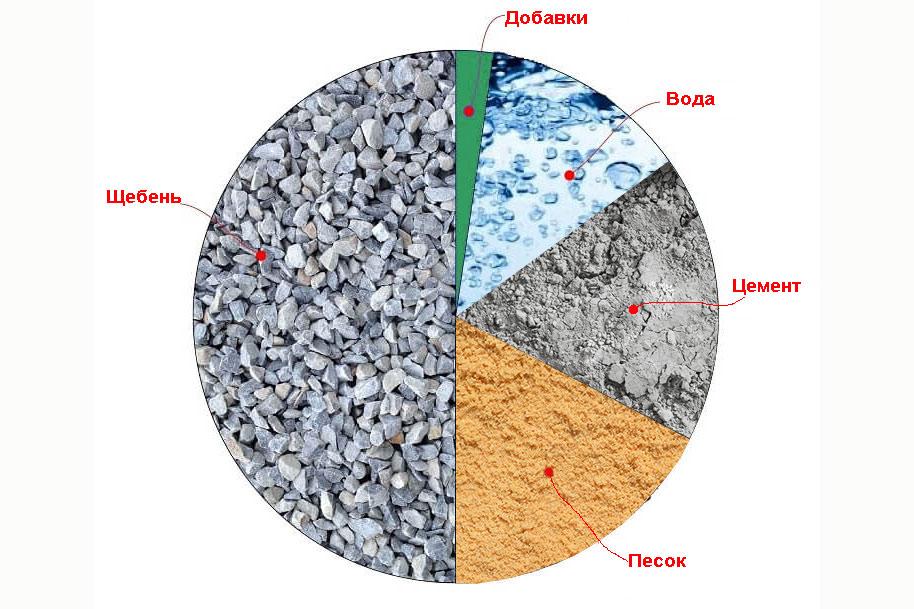 Состав бетонной смеси в домашних условиях плит бетон
