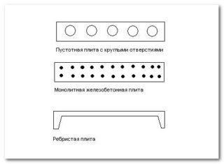 Как правильно укладывать плиты перекрытия