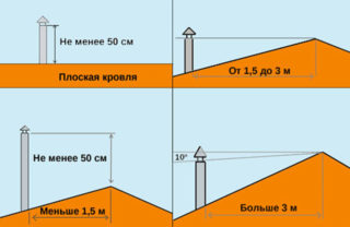 Как правильно определить высоту вентиляционной трубы над крышей