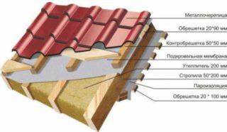 Для чего необходим монтаж контробрешетки на крышу