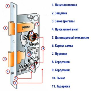 Инструкция по установке дверного замка своими руками